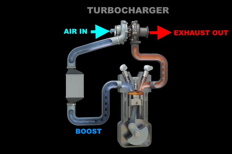 How a turbo charged engine works. Air forced in creating boost.